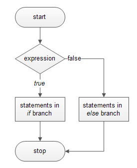 c if else statement flowchart