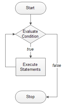 c while loop flowchart
