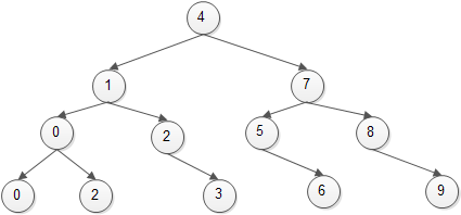 C AVL Tree