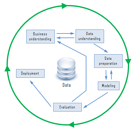 Data Mining Processes - CRISP-DM