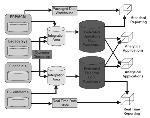 Functional Federation - Federated Data Warehouse