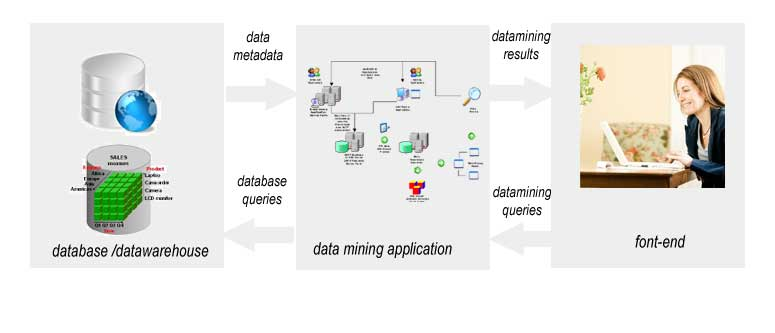 Data mining architecture ccuart Images