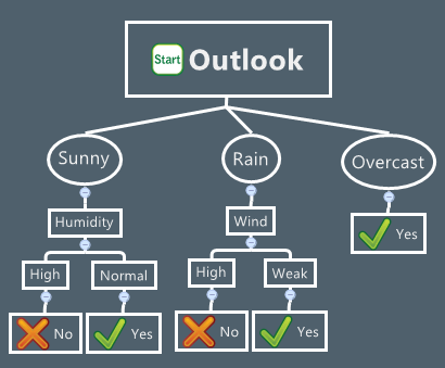 Data Mining Decision Tree