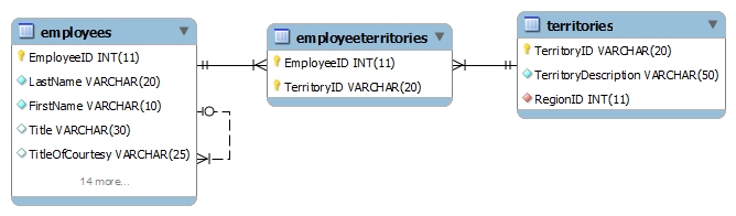 SQL DELETE statement - employees and territories tables