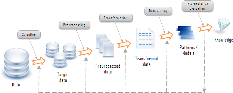 Knowledge Discovery Process - What is Data Mining