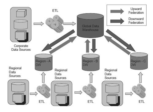 Regional Federation - Federated Data Warehouse