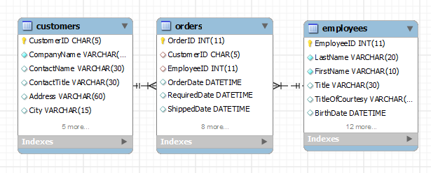 SQL GROUP BY - Database Diagram of Related Tables
