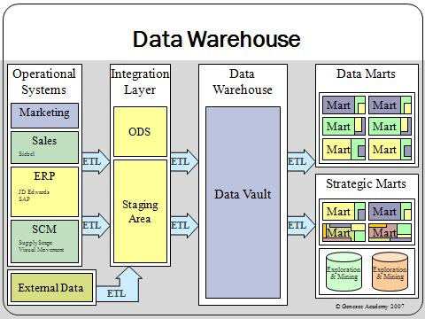 what is a data warehouse A data warehouse (dw) is a collection of corporate information and data derived  from operational systems and external data sources a data warehouse is.