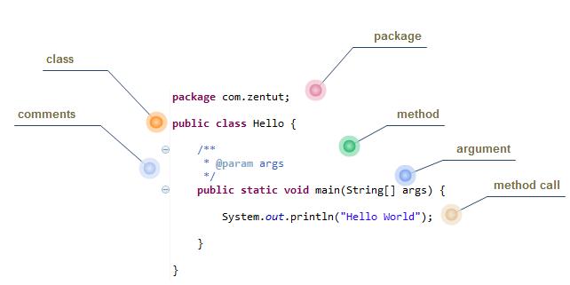 Java Helo World Code Detail