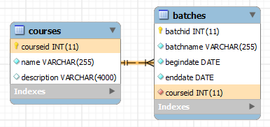 SQL CHECK constraint - batches table