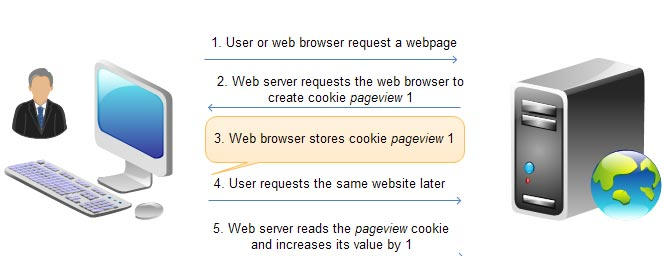 How PHP cookie works