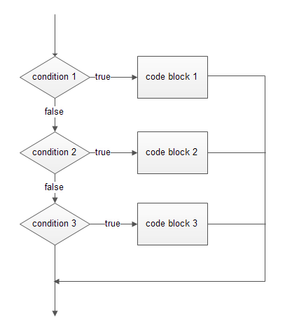 php if elseif statement - Flowchart For If Else Statement