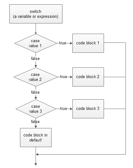 php switch statement