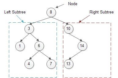 Implementing a deletion function for a binary search tree in C