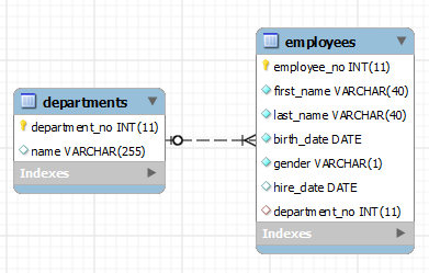 PDO Employees Data Model