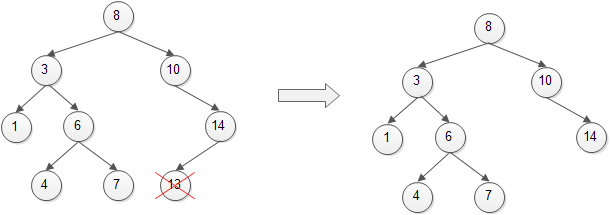 Binary Search Tree - Remove Leaf Node