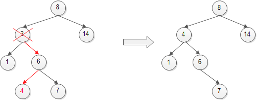 Binary Search Tree – Remove Node with Two Children